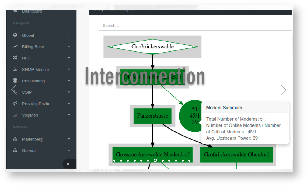 Interface for HFC networks interconnections